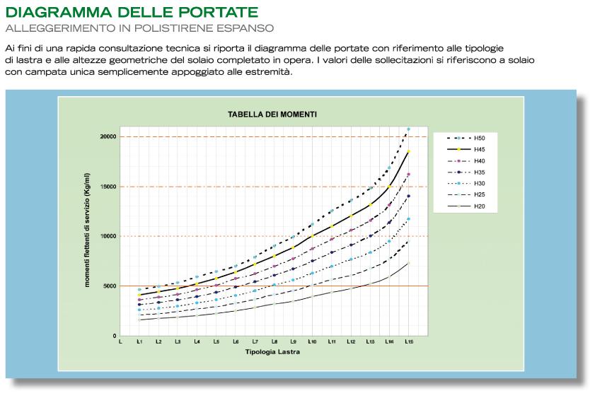 smedal_diagramma_portate