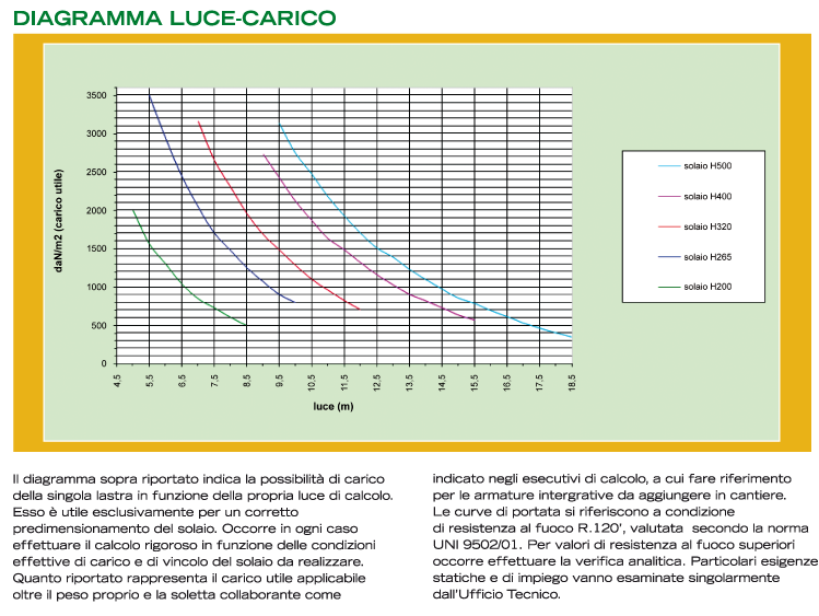 smefor_diagramma_luce